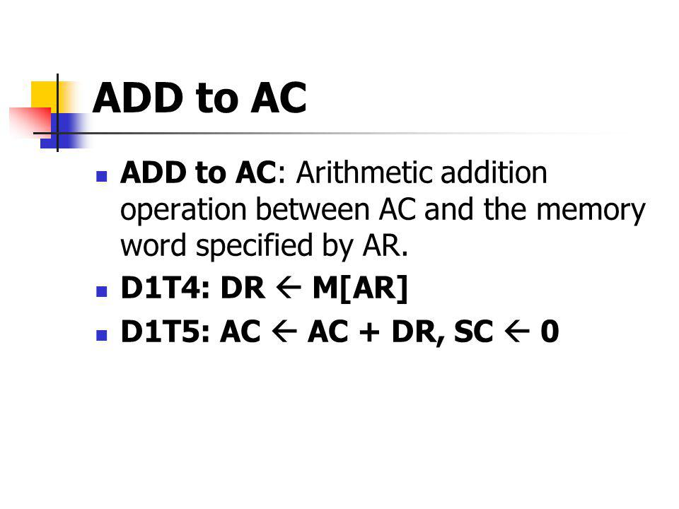 ADD to AC ADD to AC: Arithmetic addition operation between AC and the memory word specified by AR. D1T4: DR  M[AR]